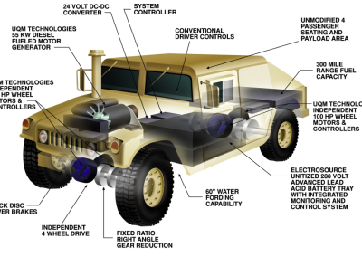 DARPA Electric and Hybrid Electric Vehicle Program