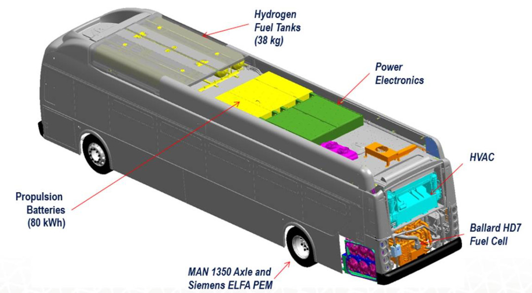 Fuel Cell Electric Bus Commercialization Consortium