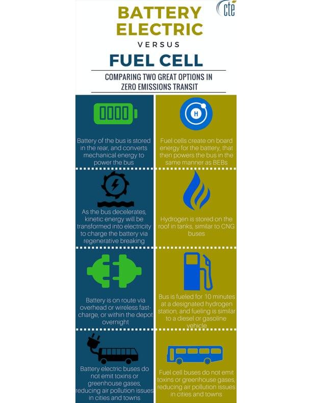 Fuel Cells Pdf